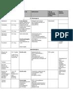 farmacologia en UCI