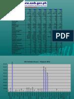 Disease Statistics Chart2