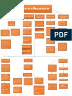 Mapa Conceptual Evaluacion de Mkt