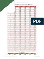 Kolmogorov-SmirnovTable kritis.pdf
