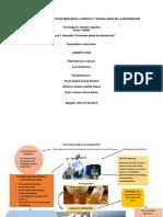 Evidencia 3 Infografía Estrategia Global de Distribución
