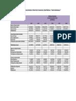 Estados Financieros Proyectados Para Tarea Modulo 5.1