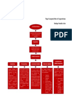 Mapa Conceptual Cooperativismo