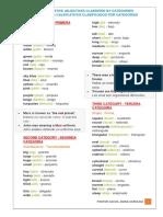 Adjetivos Calificativos Por Categoría - Inglés I