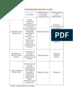 Estructura Metodológica de La Clase