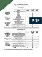 Dosificación Semestral Política y Sociedad 2018
