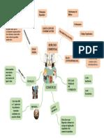 mapa mental comercio derecho comer.docx