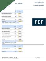 Philadelphia 2019  General Election Results