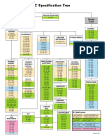 IPC Specification Tree