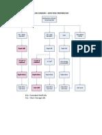 Flow Diagram - Sous Vide