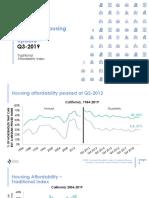 2019 Q3 Housing Affordability Index