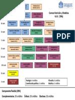 Plan de Estudios Nutrición y Dietética. Ago 12 - 2015