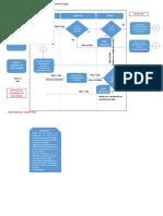 Flujograma de Ampliacion de Plazo Vigente año 2019