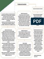 mapa conceptual trabajo comunitario