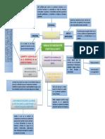 Actividad II Mapa Mental Mfpc