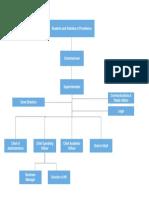PPSD Organizational Chart