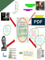 Mapa Mental Teoría Humanista de La Personalidad