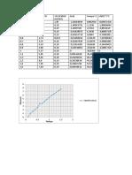 Distancia Graf i CA