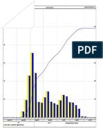 Manpower Histogram for Road Project