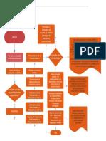 Copia de Copia de Proceso de soporte técnico (1).pdf