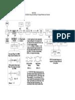 Beams - ASD NSCP 2001 Flowchart