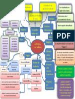 Mapa Mental Bases de Datos