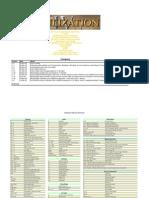 Civ IV Reference Charts (PDF)