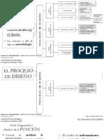 Proceso Diseño Analisis Función 141019