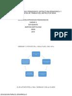 Impacto Del Modelo Pedagogico ,Estructura Pedagogica y