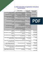 lourdes_cures.pdf