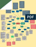 Mapa mental + MIPYMES + PYMES Y Nuevas Empresas (1)