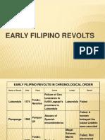 Filipino Revolts Complete