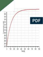 Flare Temp vs Time Curve