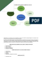 Modelo Por Competencias Laborales Alimentos La Delicia