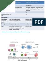Adaptive and Innate Immune System