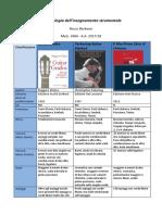 Metodologia-dellinsegnamento-strumentale-Barbano.pdf