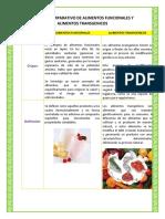246326933 Cuadro Comparativo de Alimentos Funcionales y Alimentos Transgenicos (1)