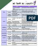 tableau-valeur-des-temps.pdf