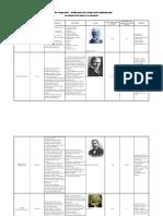 b) Cuadro Comparativo - Teorías de La Administración_ Adriana Restrepo