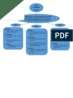 Mapa de Diseño de Unidades Didáctica