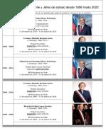 Presidentes de Chile 1826 - 2022