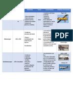 Tipos de Fuselajes Tabla