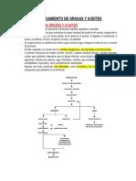 Resumen Procesamiento de Grasas y Aceites
