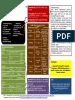 [Mcn Duty] Pt Rf Concept Map