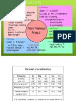 Meta non ferrous alloys