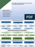 Entregable Formulacion y Evaluacion de Proyectos
