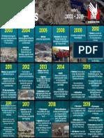 Infografía Las Bambas 1