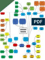 Comportamiento Organizacional - Mapa Mental