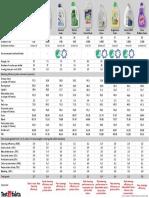 Tabell_vaskemiddel-ENG160413.pdf