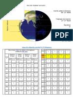 Dates Des Équinoxe